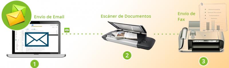enviar-emails-y-fax-casiopea